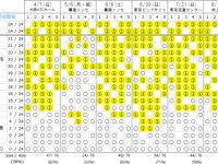 【日向坂46まとめ】【速報】デビューシングルの完売表きたぞーーーーーーーーーーーーーーー