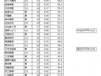 【乃木坂まとめ】欅坂の50m走のタイムが酷い